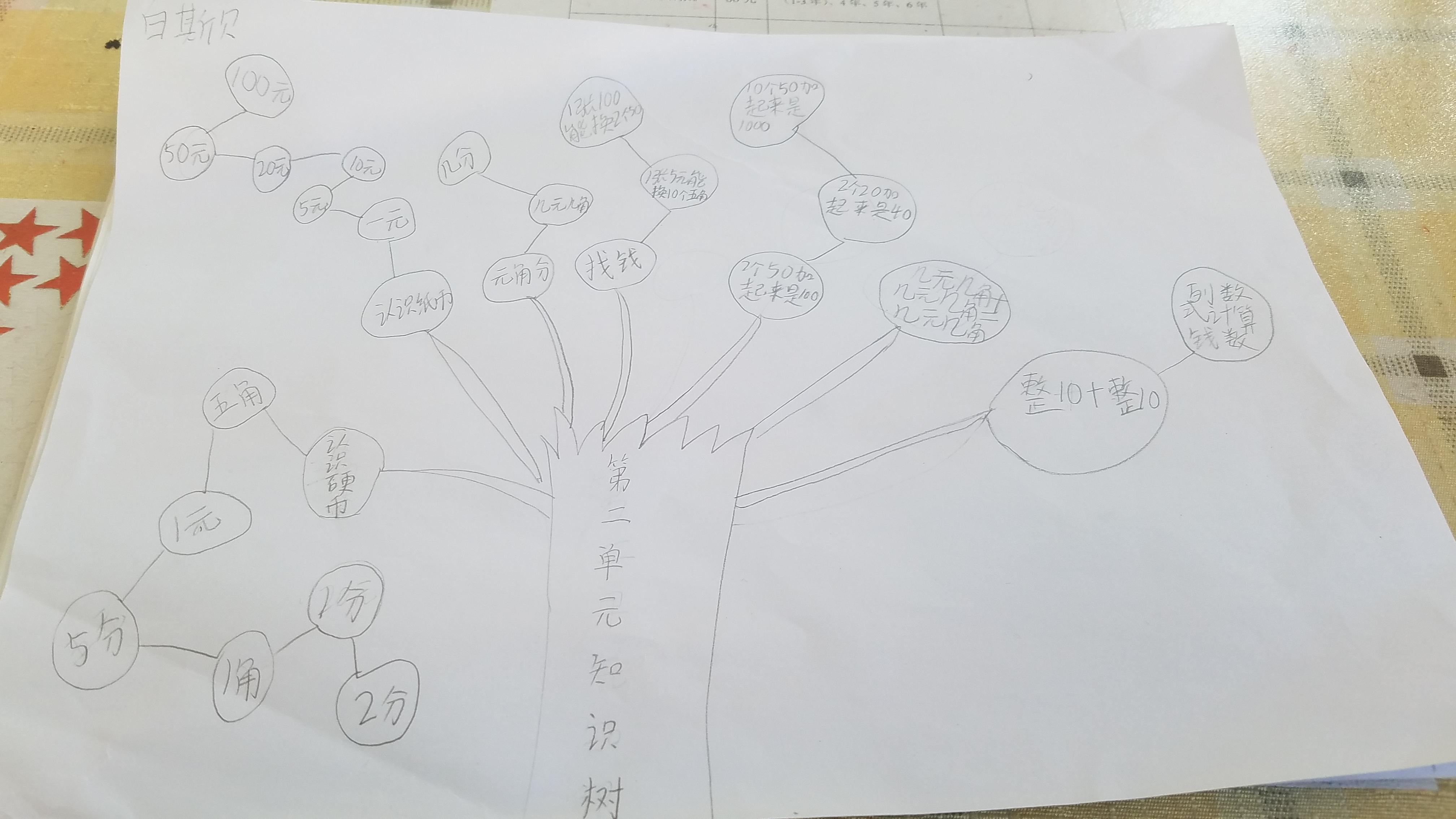 小学二年级数学上册第二单元知识树